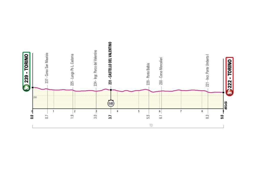 Perfil de la primera etapa del Giro de Italia 2021.
