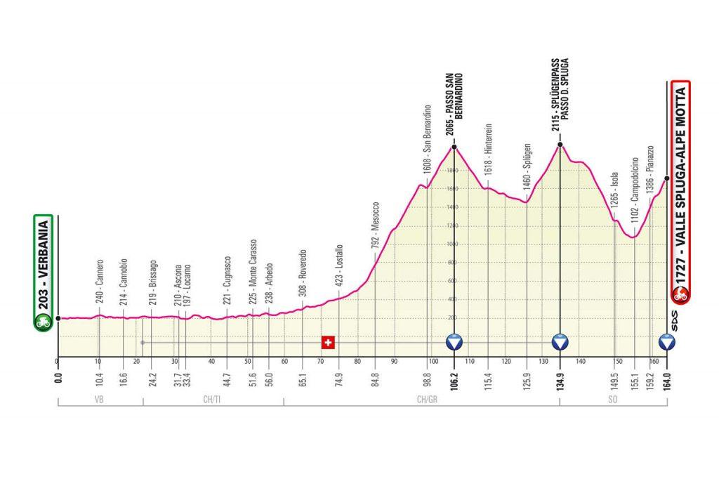 Perfil de la vigésima etapa del Giro de Italia 2021