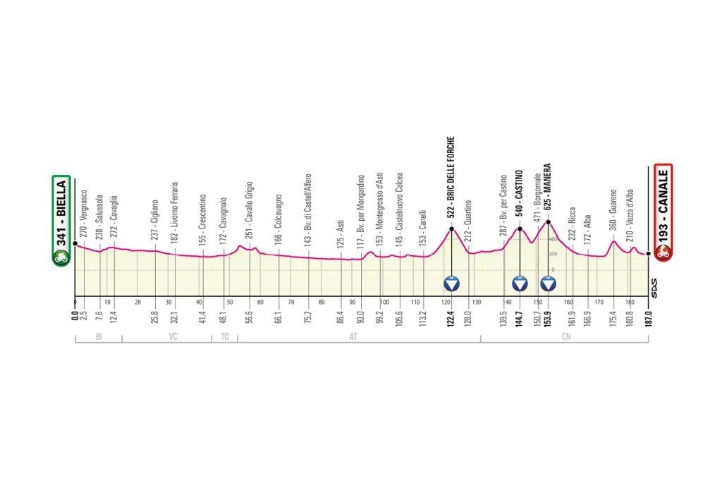 Perfil de la tercera etapa del Giro de Italia 2021.