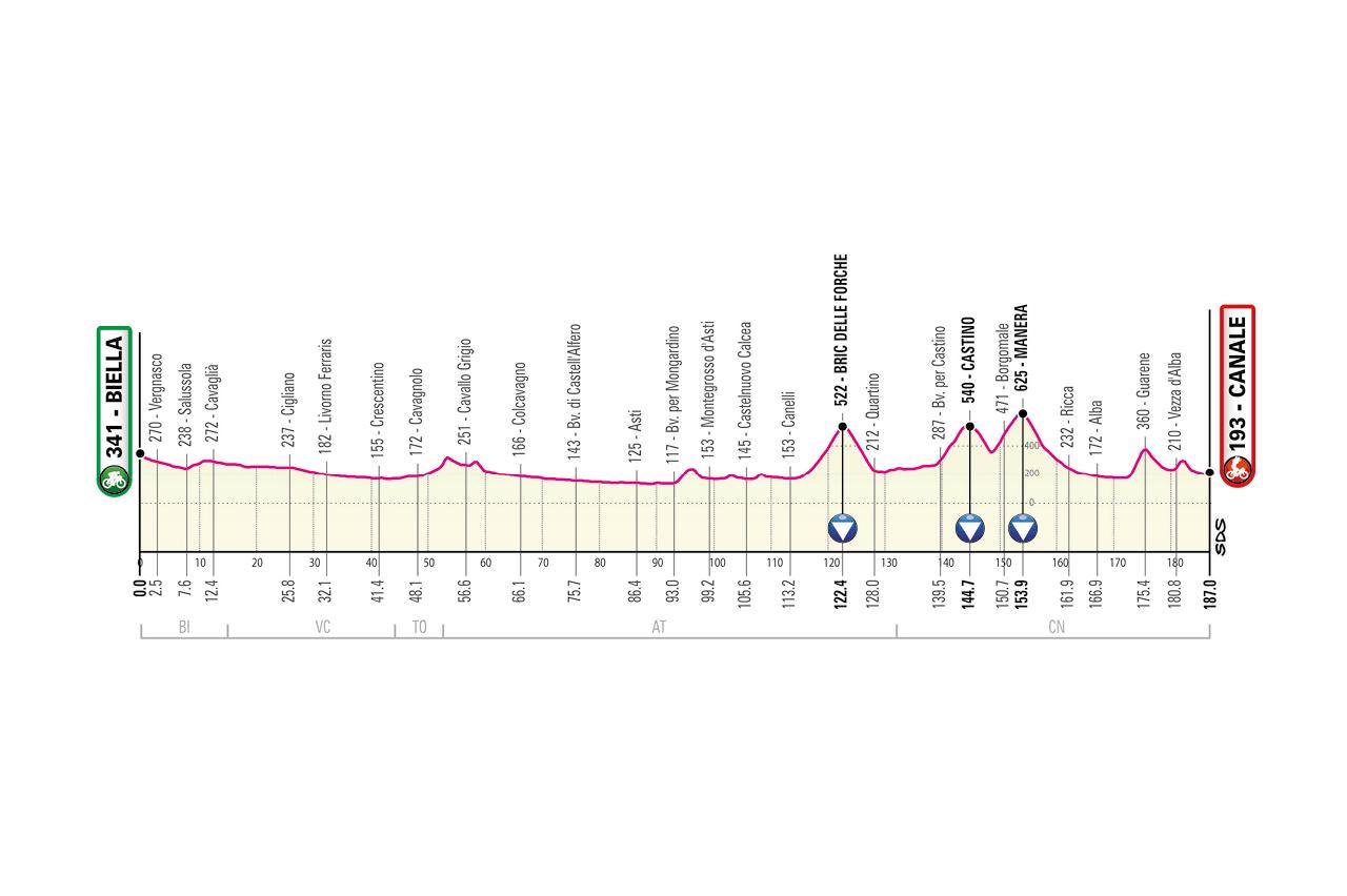 Biella – Canale. 190 kilómetros