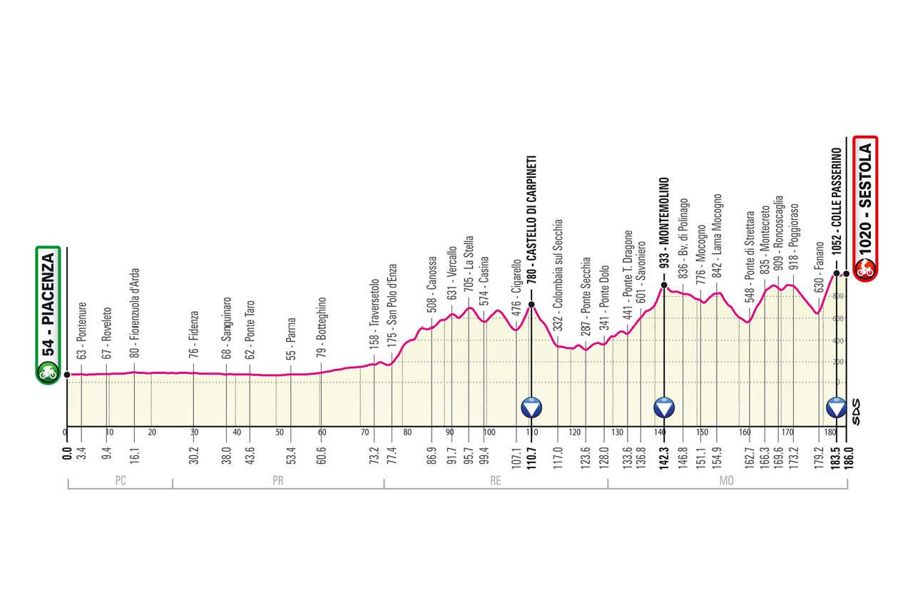 Piacenza – Sestola. 187 kilómetros