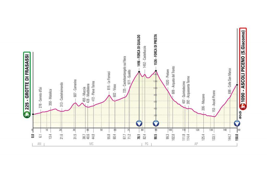 Perfil de la sexta etapa del Giro de Italia 2021