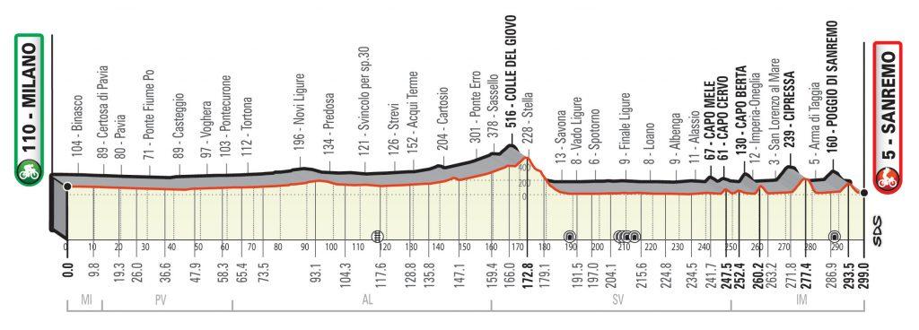 Milán - San Remo 2021