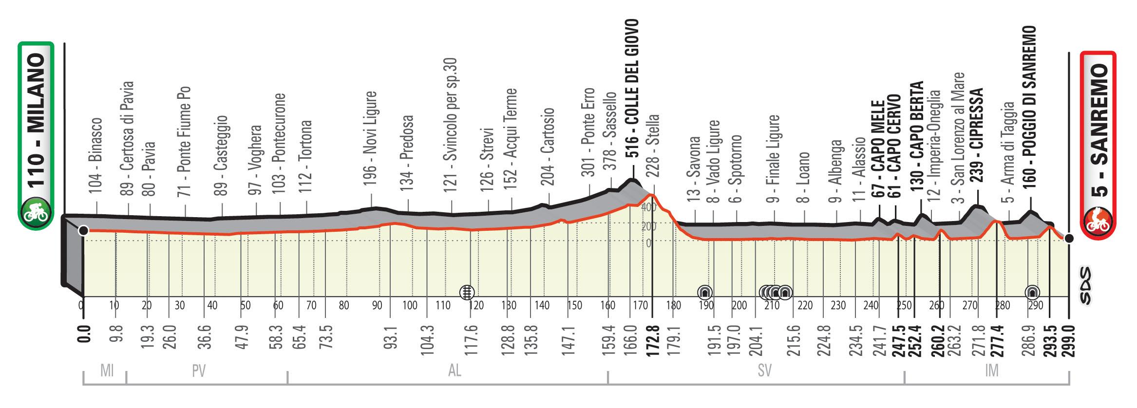 Milán – San Remo. 299 kilómetros