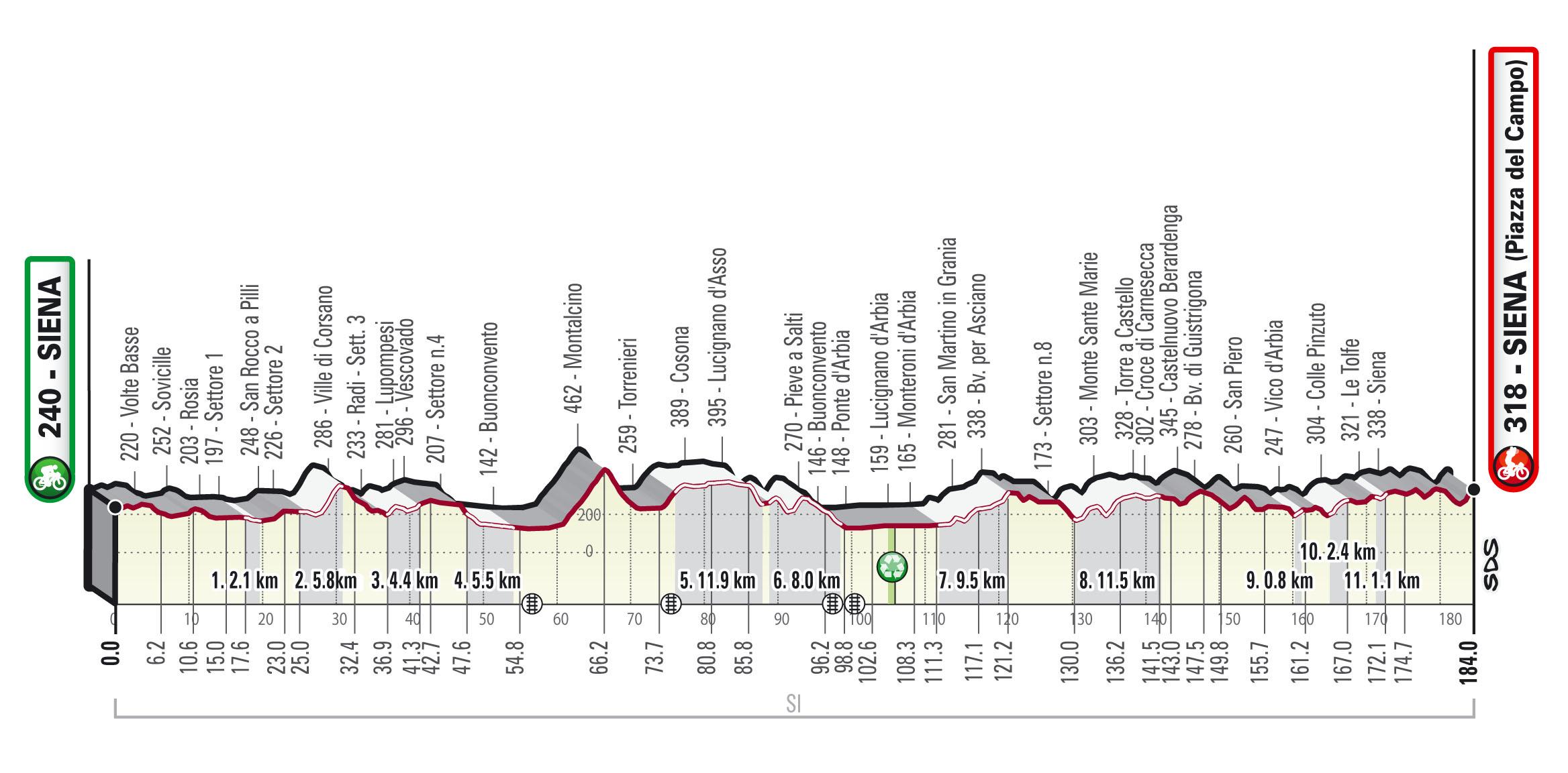 Siena – Siena. 184 kilómetros