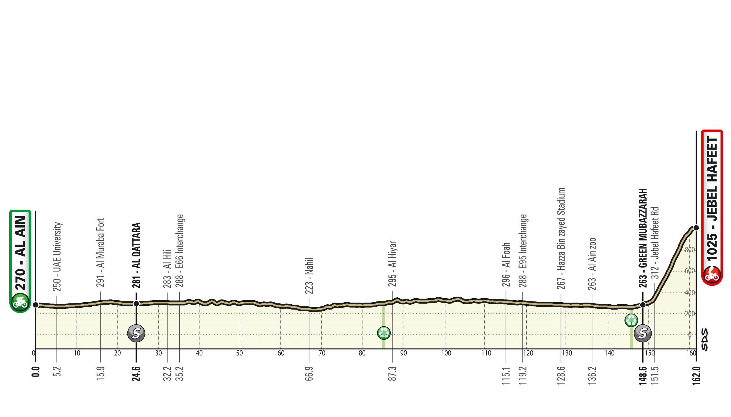 Perfil de la tercera etapa del UAE Tour 2021
