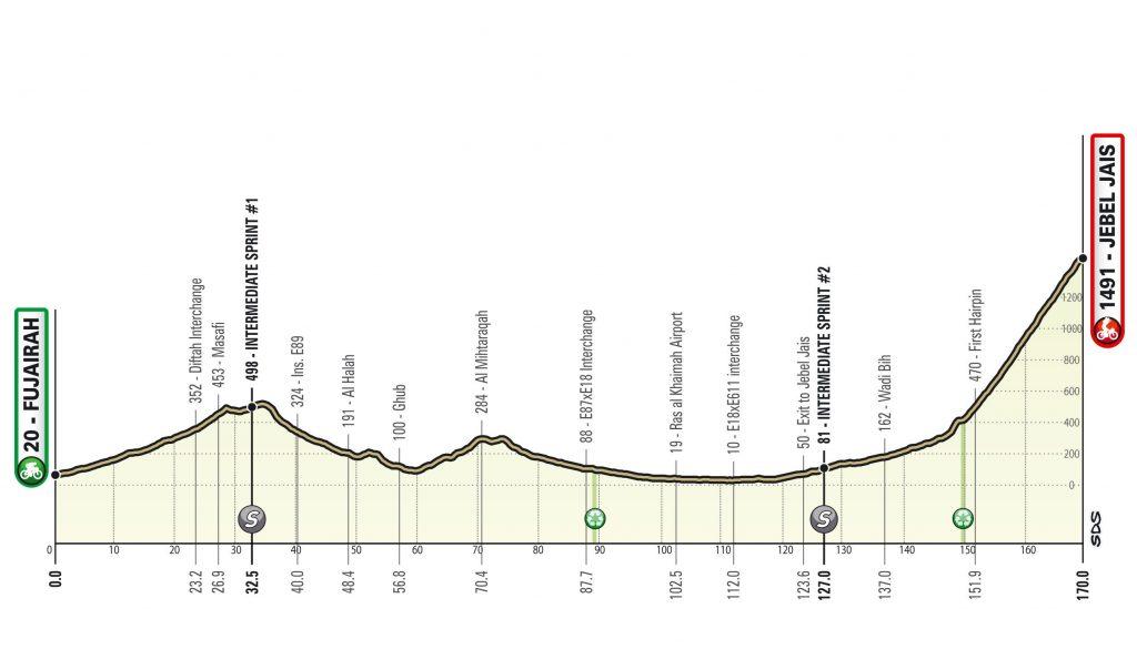 Perfil de la quinta etapa del UAE Tour 2021