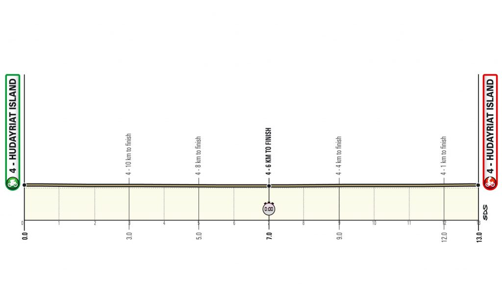 Perfil de la segunda etapa del UAE Tour 2021