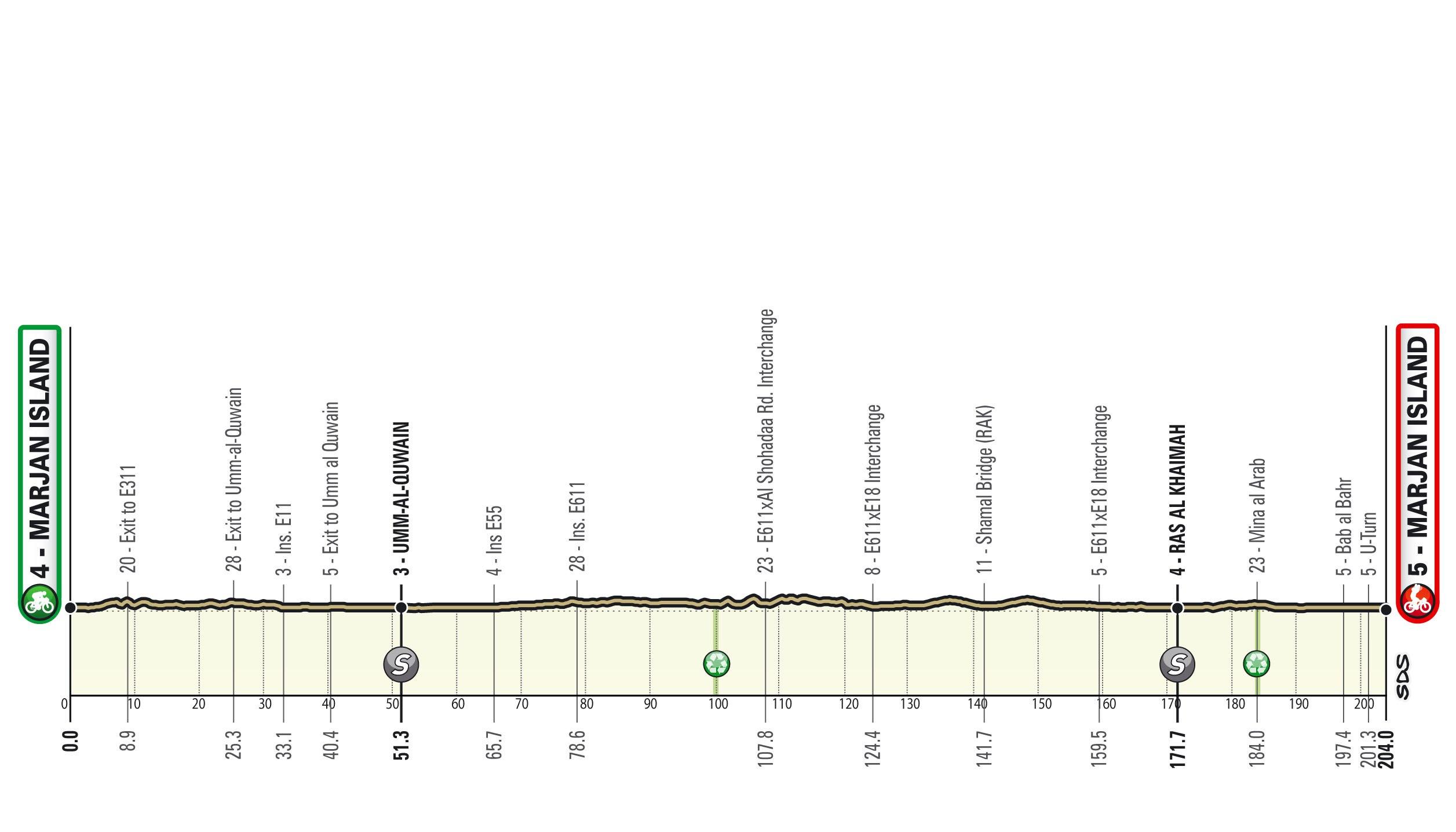 Perfil de la cuarta etapa del UAE Tour 2021