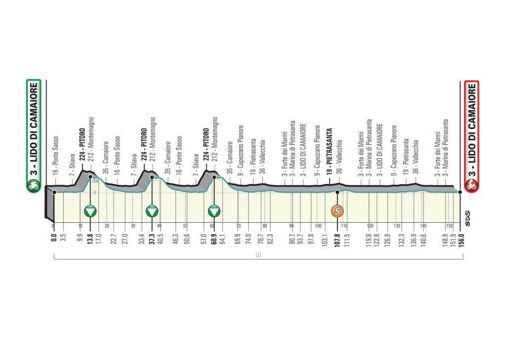 Perfil de la primera etapa de la Tirreno - Adriático 2021