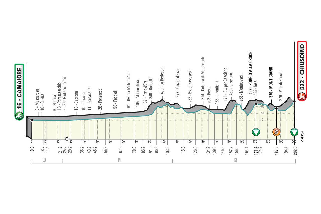 Camaiore – Chiusdino. 202 kilómetros