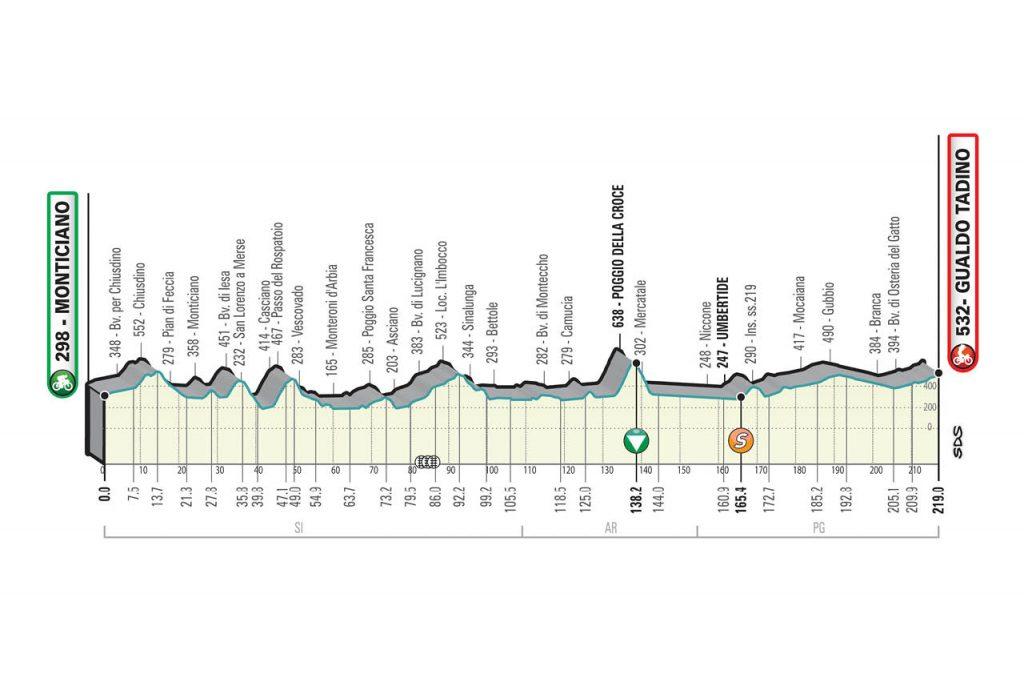 Perfil de la tercera etapa de la Tirreno - Adriático 2021
