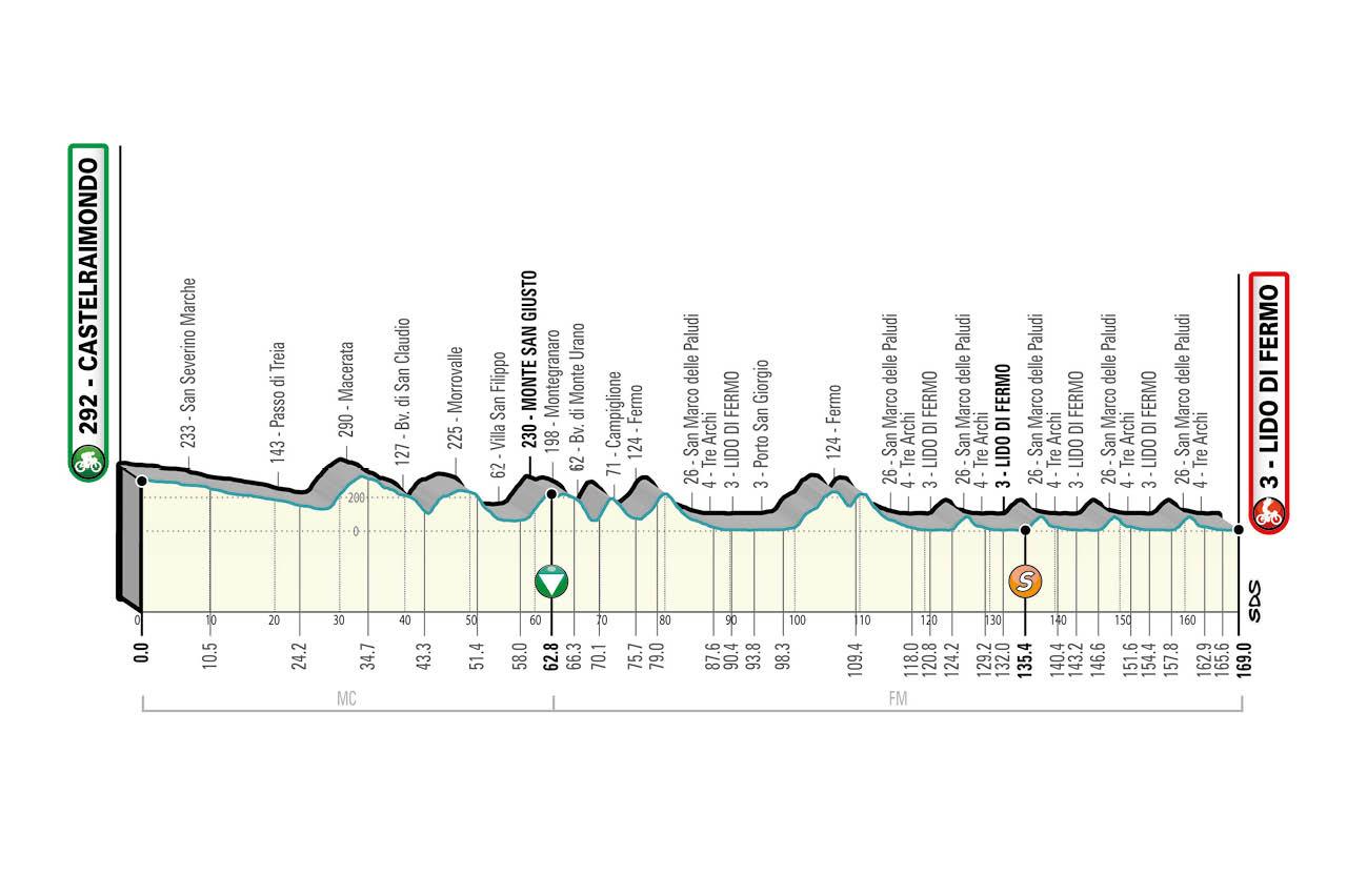 Castelraimondo – Lido di Fermo. 169 kilómetros