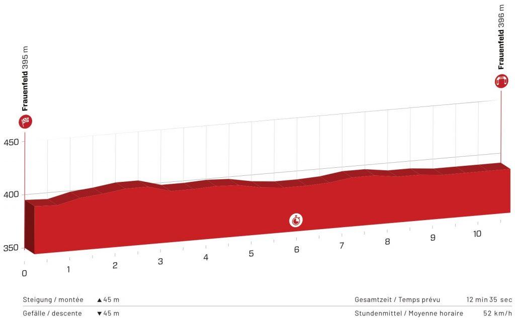 Perfil de la primera etapa del Tour de Suiza 2021