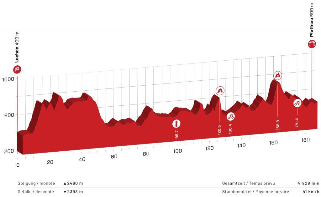 Perfil de la tercera etapa del Tour de Suiza 2021
