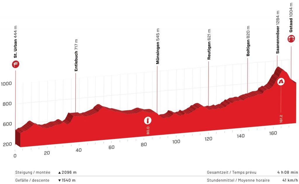 Perfil de la cuarta etapa del Tour de Suiza 2021