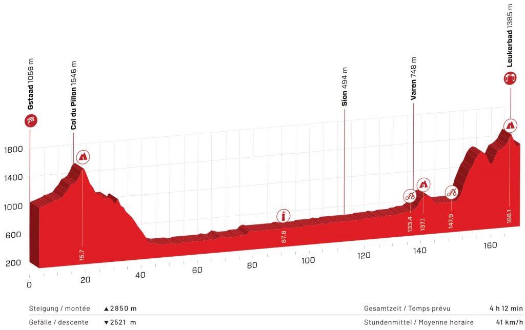 Perfil de la quinta etapa del Tour de Suiza 2021