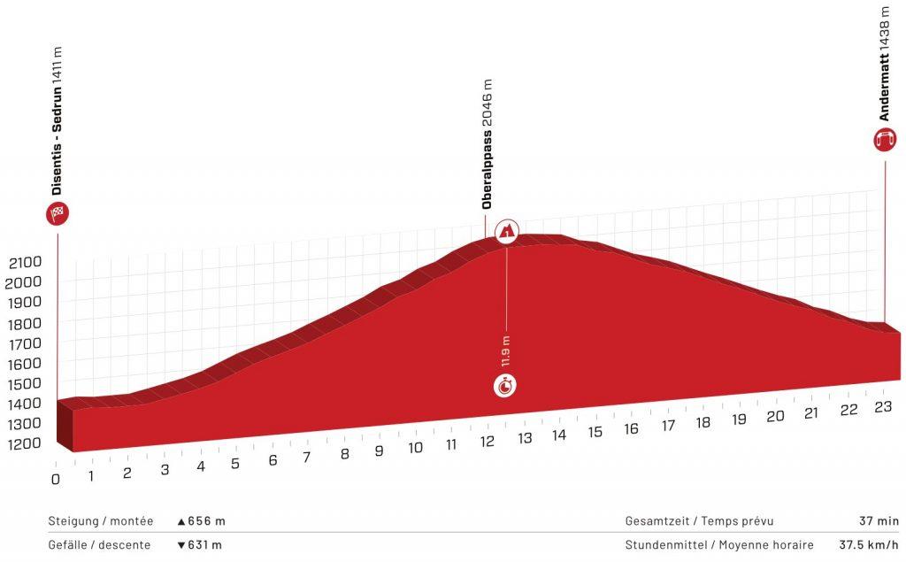 Perfil de la séptima etapa del Tour de Suiza 2021