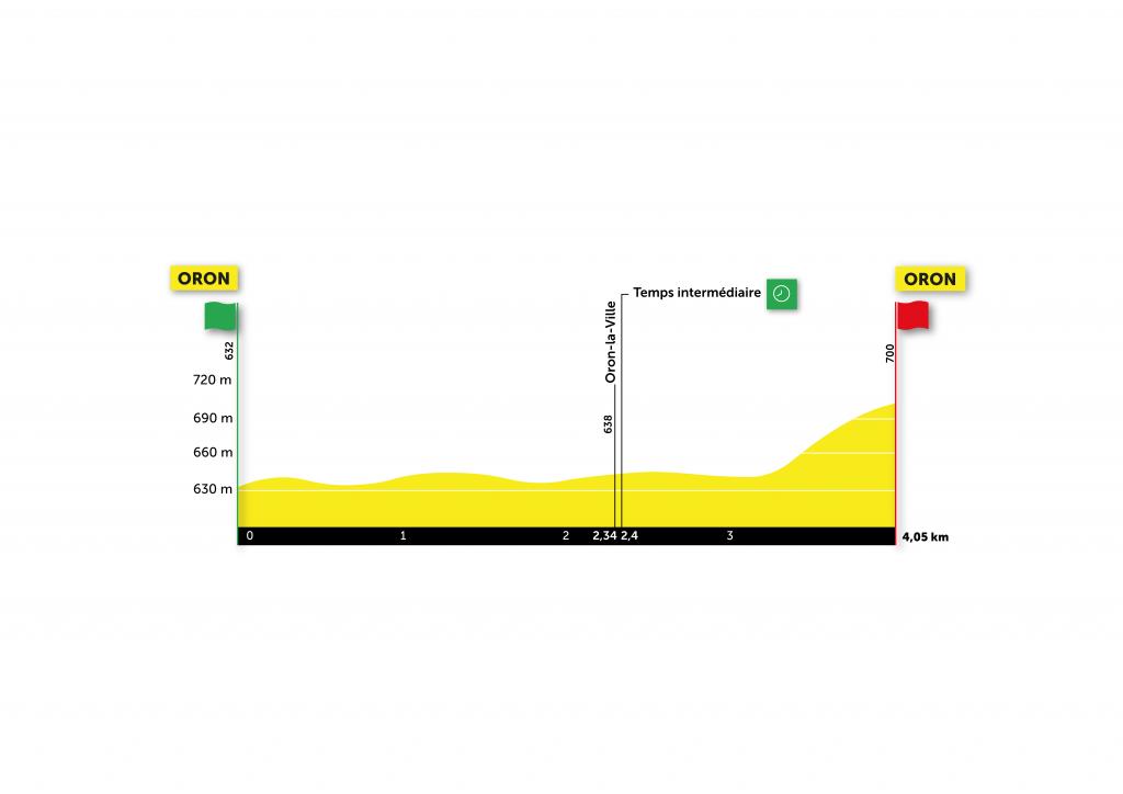 Perfil de la primera etapa del Tour de Romandía 2021