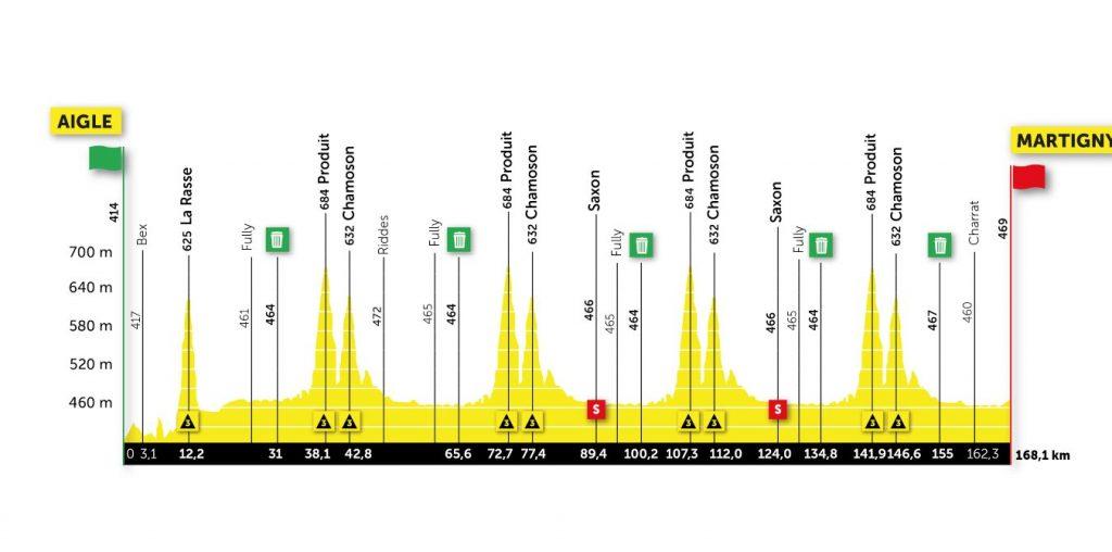 Perfil de la segunda etapa del Tour de Romandía 2021