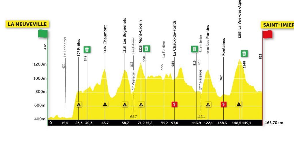Perfil de la tercera etapa del Tour de Romandía 2021