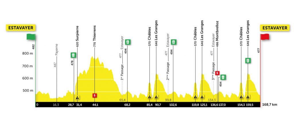 Perfil de la cuarta etapa del Tour de Romandía 2021