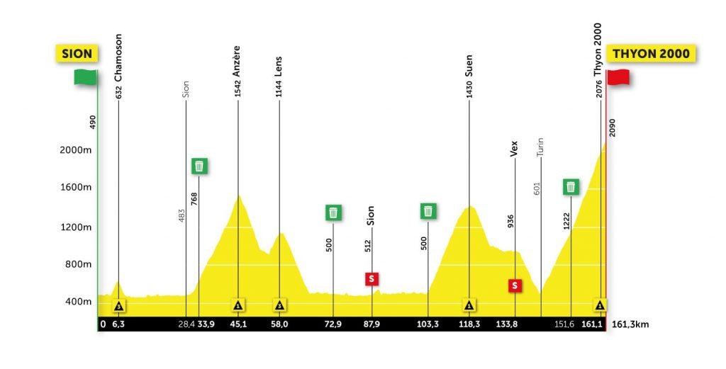 Perfil de la quinta etapa del Tour de Romandía 2021