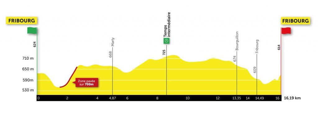 Perfil de la sexta etapa del Tour de Romandía 2021