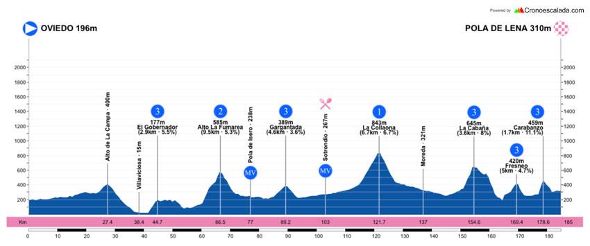 Perfil de la primera etapa de la Vuelta a Asturias 2021.