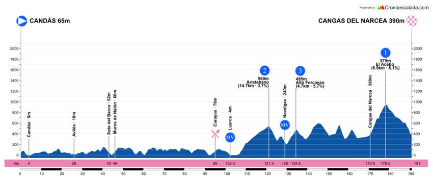 Perfil de la segunda etapa de la Vuelta a Asturias 2021.