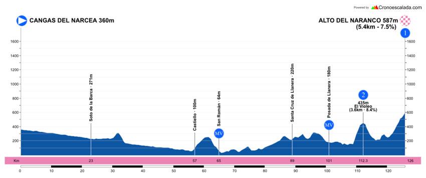 Perfil de la tercera etapa de la Vuelta a Asturias 2021.
