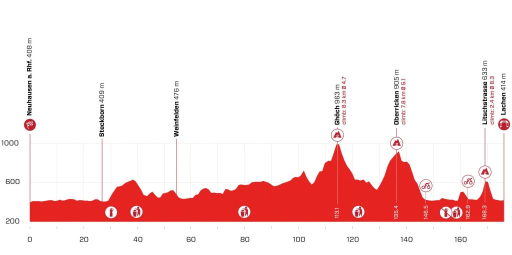 Perfil de la segunda etapa del Tour de Suiza 2021