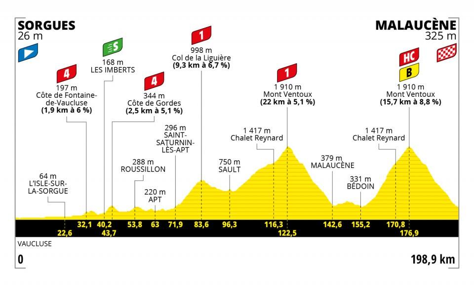 Perfil de la undécima etapa del Tour de Francia 2021