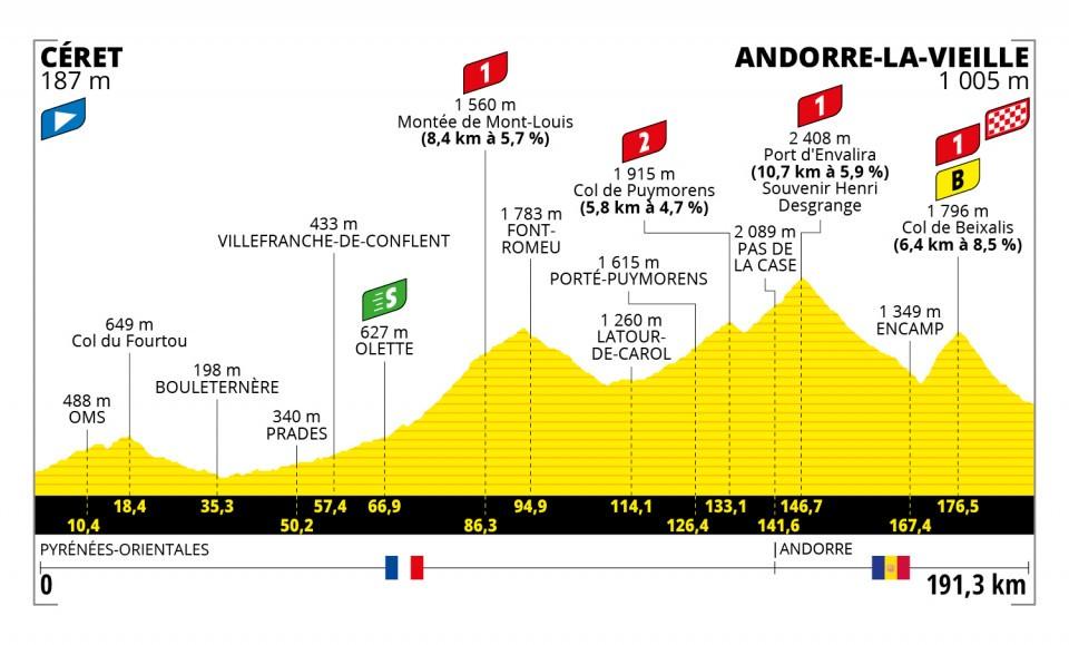 Perfil de la decimoquinta etapa del Tour de Francia 2021