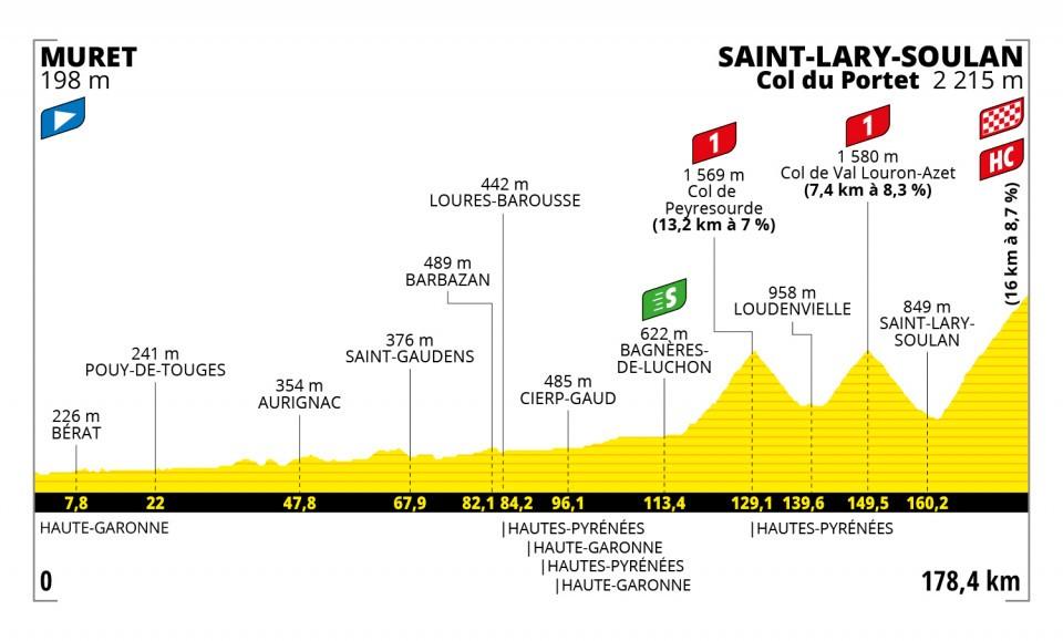Perfil de la decimoséptima etapa del Tour de Francia 2021