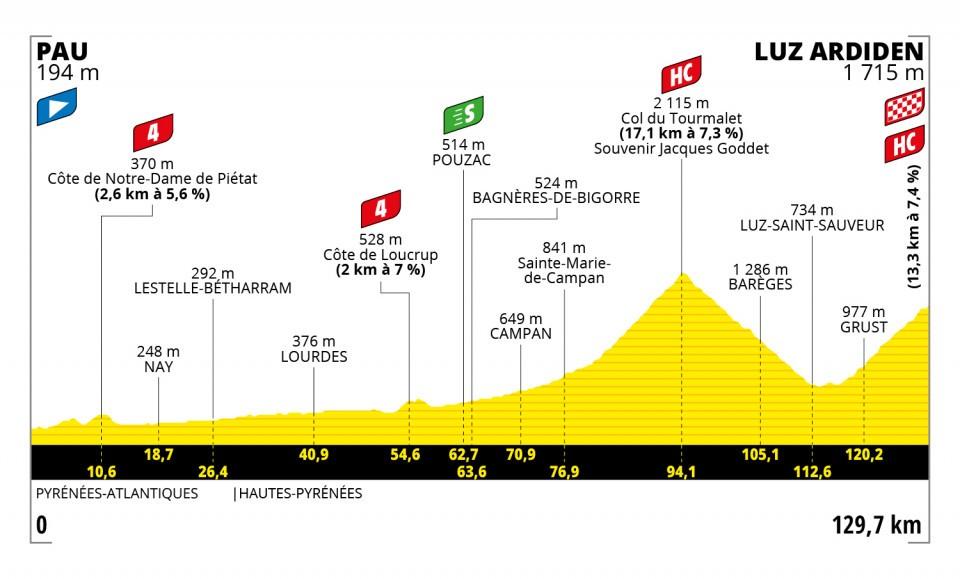 Perfil de la decimoctava etapa del Tour de Francia 2021