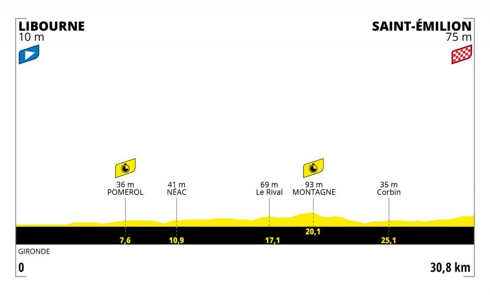 Perfil de la vigésima etapa del Tour de Francia 2021