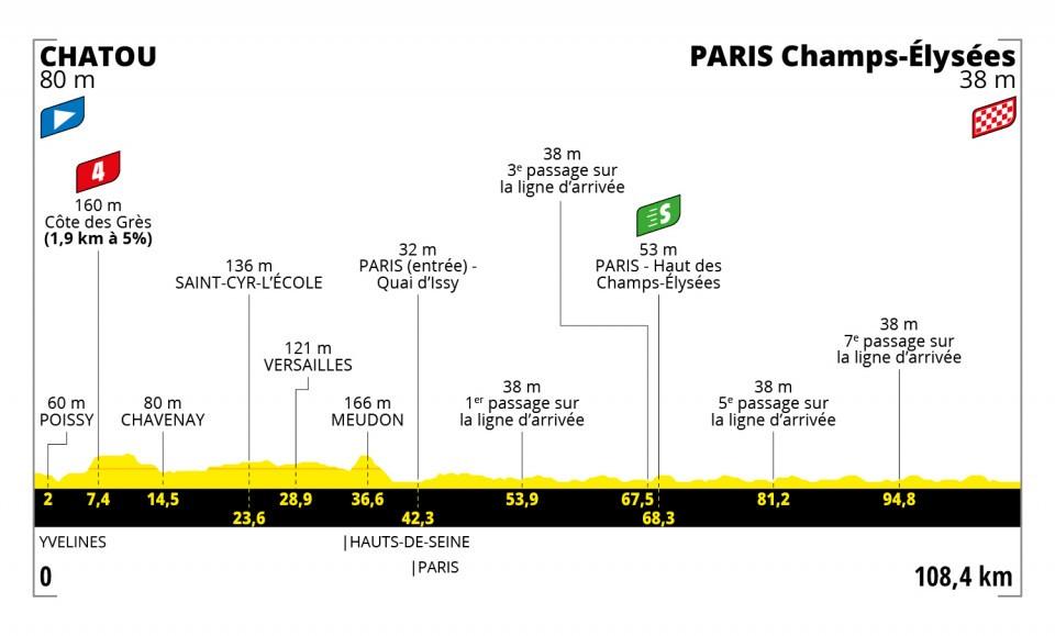Perfil de la vigésimo primera etapa del Tour de Francia 2021