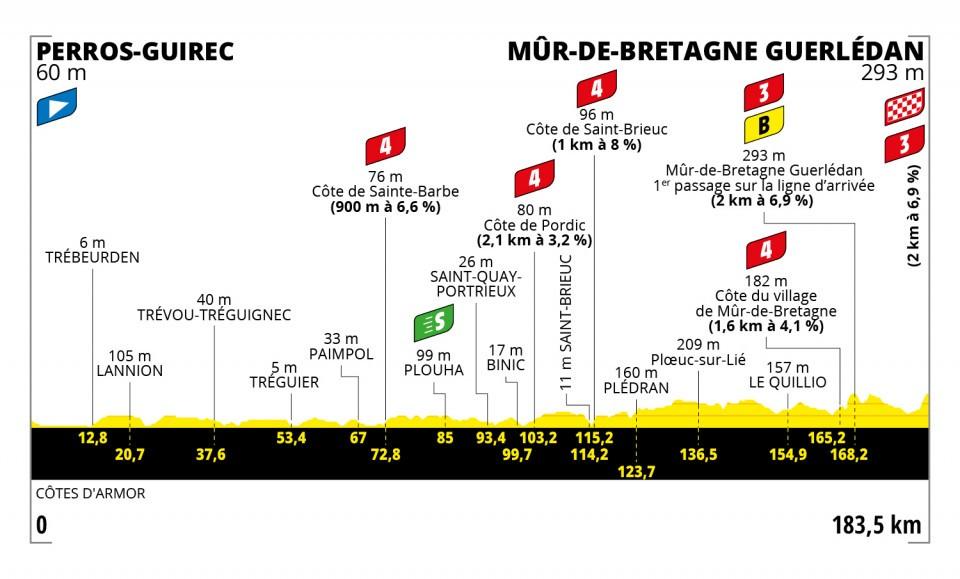 Perfil de la segunda etapa del Tour de Francia 2021