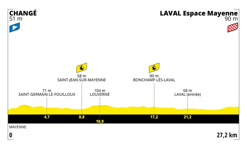Changé – Laval Espace Mayenne. 27,2 kilómetros