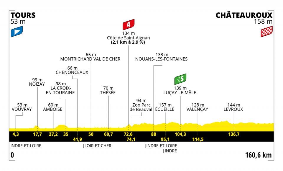 Tours – Châteauroux. 160,6 kilómetros