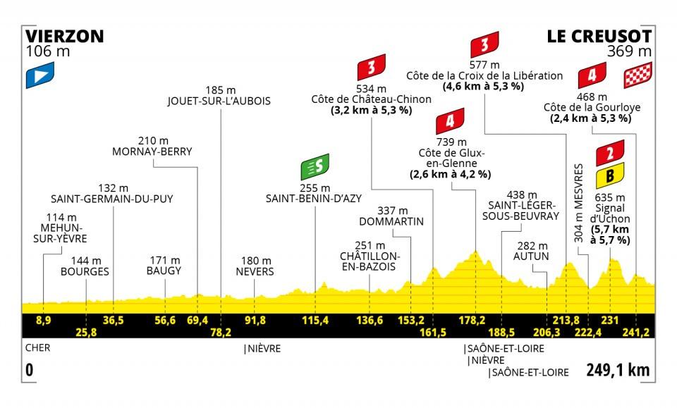 Vierzon – Le Creusot. 249,1 kilómetros