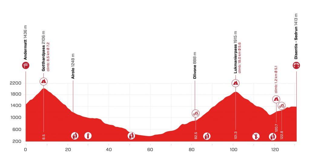Perfil de la sexta etapa del Tour de Suiza 2021