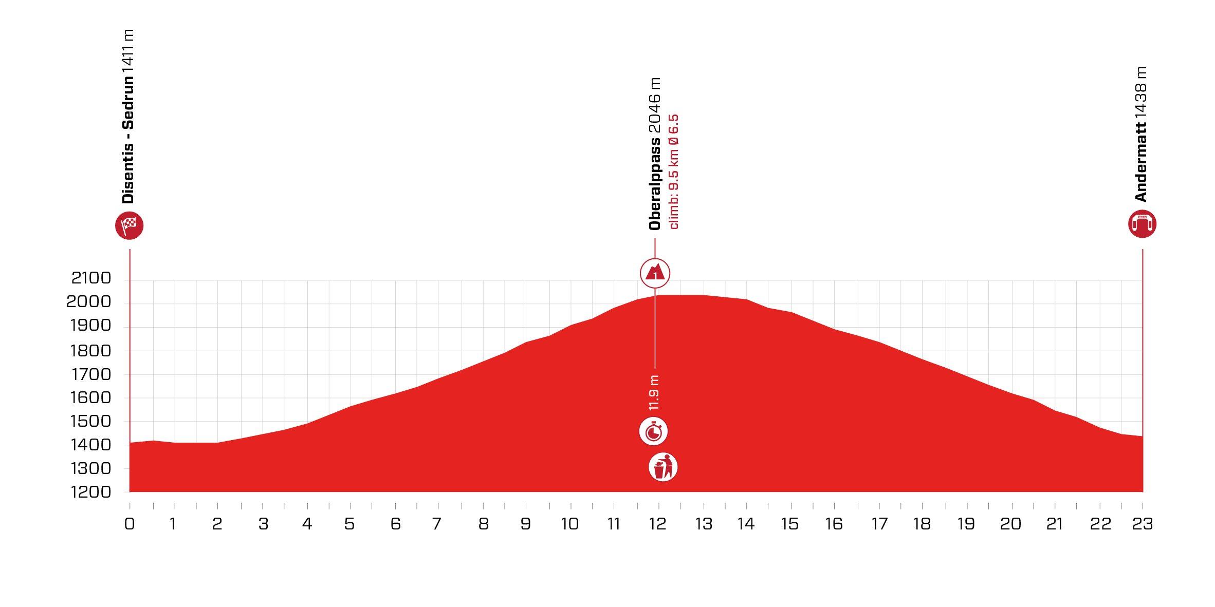 Disentis Sedrun – Andermatt. 23,2 kilómetros