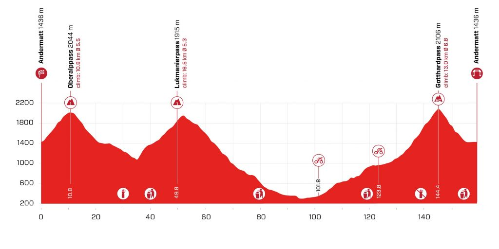 Perfil de la octava etapa del Tour de Suiza 2021