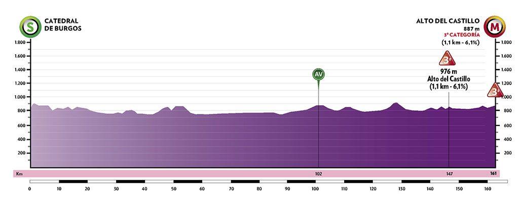 Perfil de la primera etapa de la Vuelta a Burgos 2021
