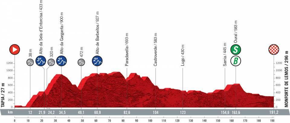 Perfil de la etapa 19 de la Vuelta a España 2021