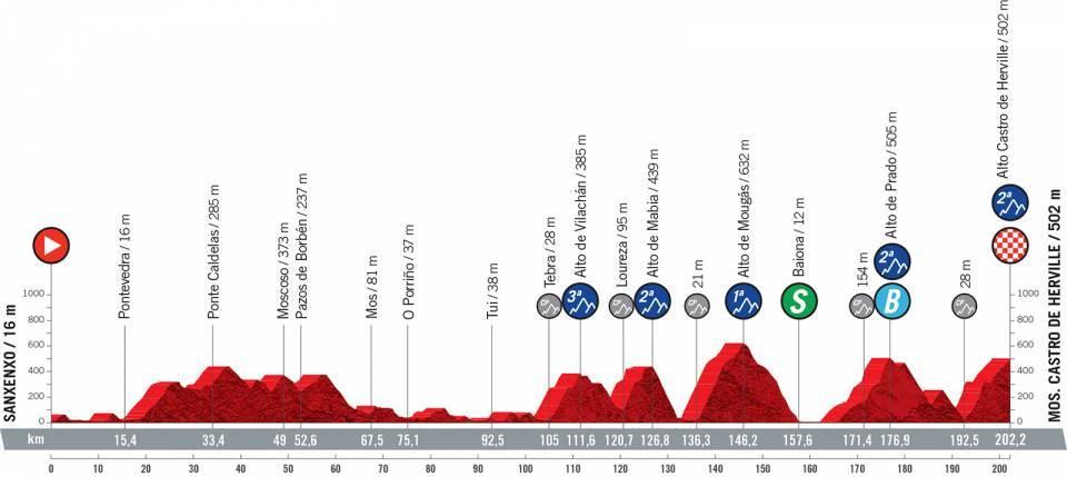 Perfil de la etapa 20 de la Vuelta a España 2021
