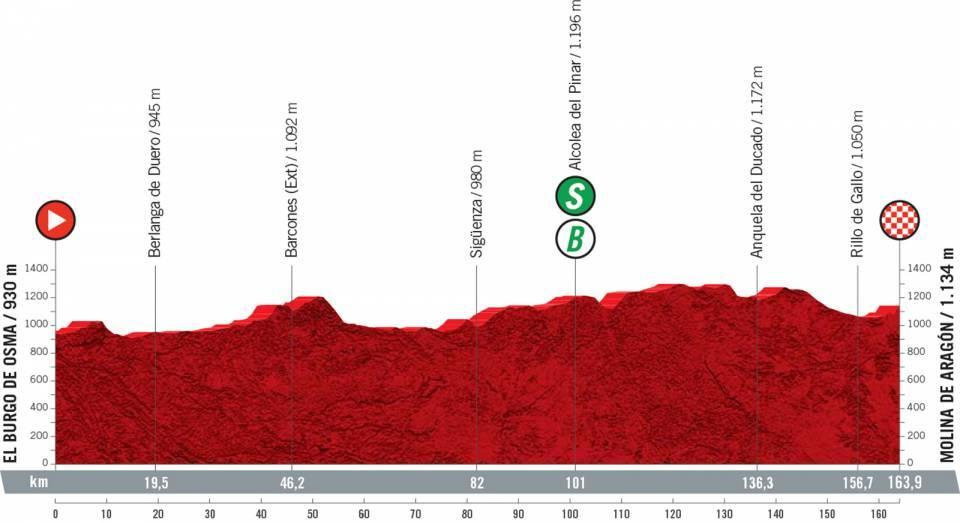 El Burgo de Osma – Molina de Aragón. 163,9 kilómetros