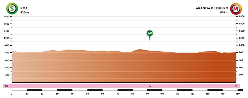Roa – Aranda de Duero. 149 kilómetros